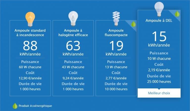 comparatif des ampoules électriques : led vs lfc vs incandescent