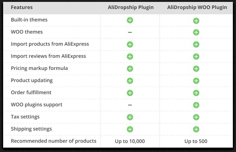 Alidropship - comparaison plugins